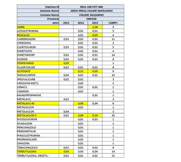 La lista delle sostanze chimiche rilevate in Valdarno.