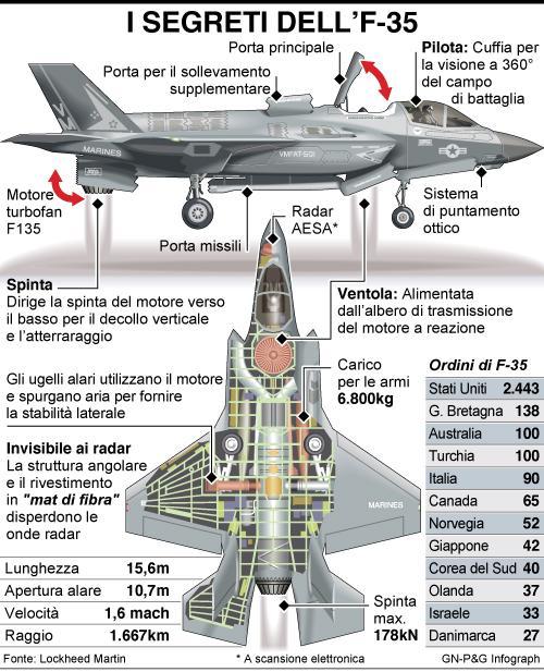 infografica_segreti_aereo-f35
