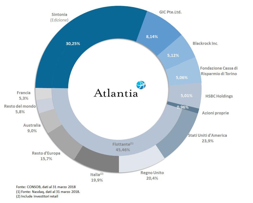 atlantia grafico_azionariato_big
